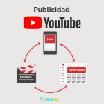 Preguntas básicas sobre publicidad en Youtube